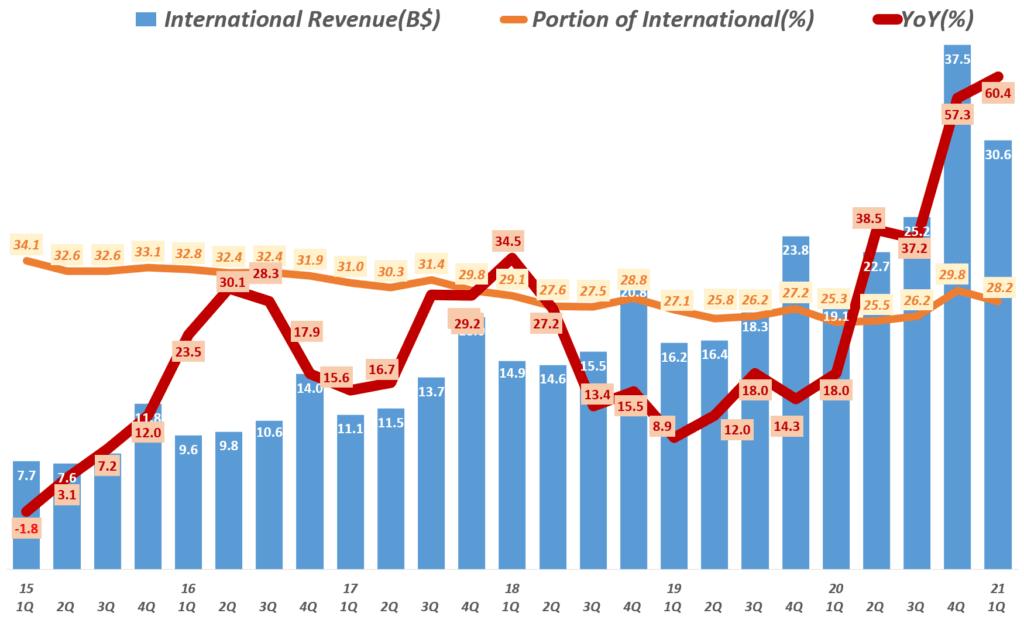 21년 1분기 아마존 실적, 분기별 아마존 인터내셔널 부문 매출 및 성장율( ~ 2021년 1분기) Amazo International revenue & y2y growth rate by quarter, Graph by Happist