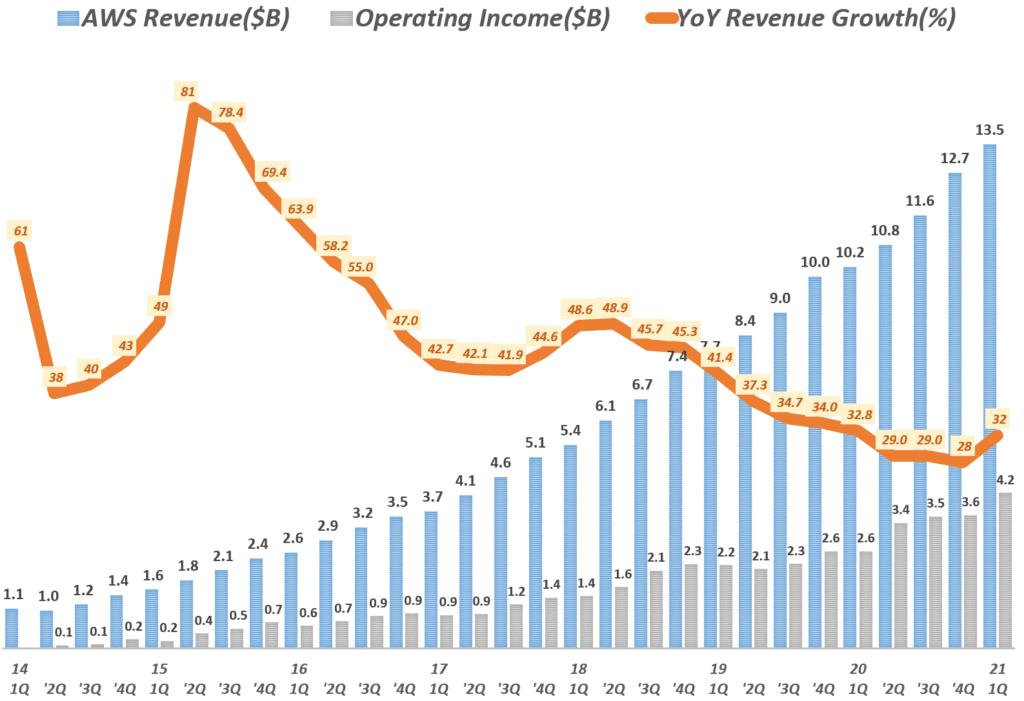 21년 1분기 아마존 실적, 분기별 아마존 AWS 부문 매출 및 성장율( ~ 2021년 1분기) Amazo AWS International revenue & y2y growth rate by quarter, Graph by Happist