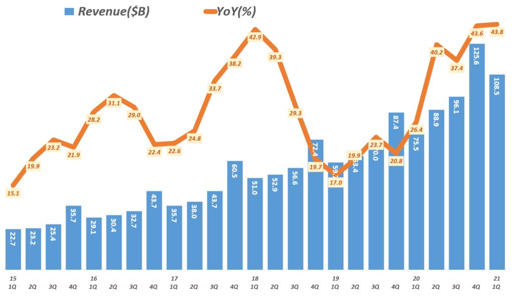 21년 1분기 아마존 실적. 분기별 아마존 매출 및 성장율( ~ 2021년 1분기) Amazo revenue & y2y growth rate by quarter, Graph by Happist