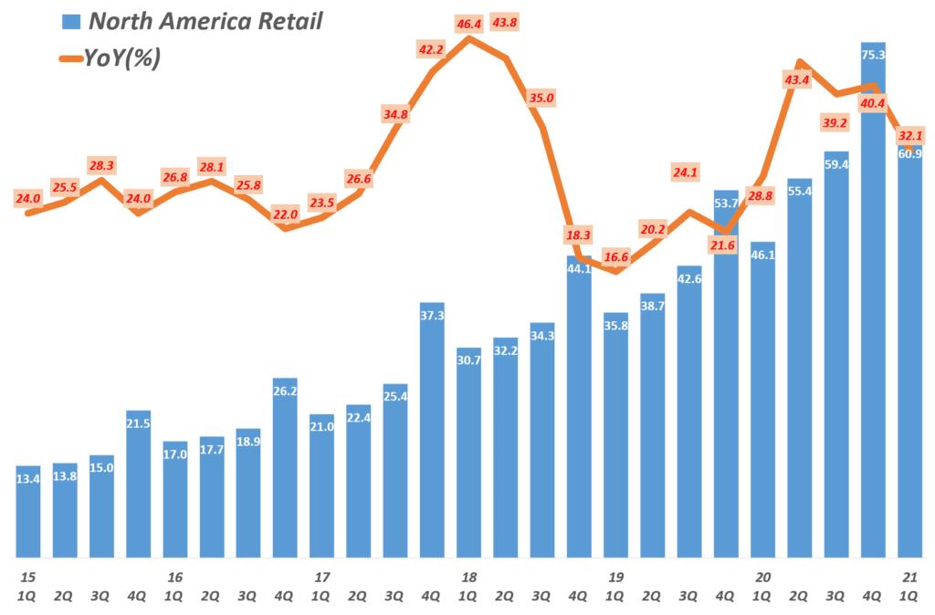 21년 1분기 아마존 실적. 분기별 아마존 북미 매출 및 성장율( ~ 2021년 1분기) Amazon North America revenue & y2y growth rate by quarter, Graph by Happist