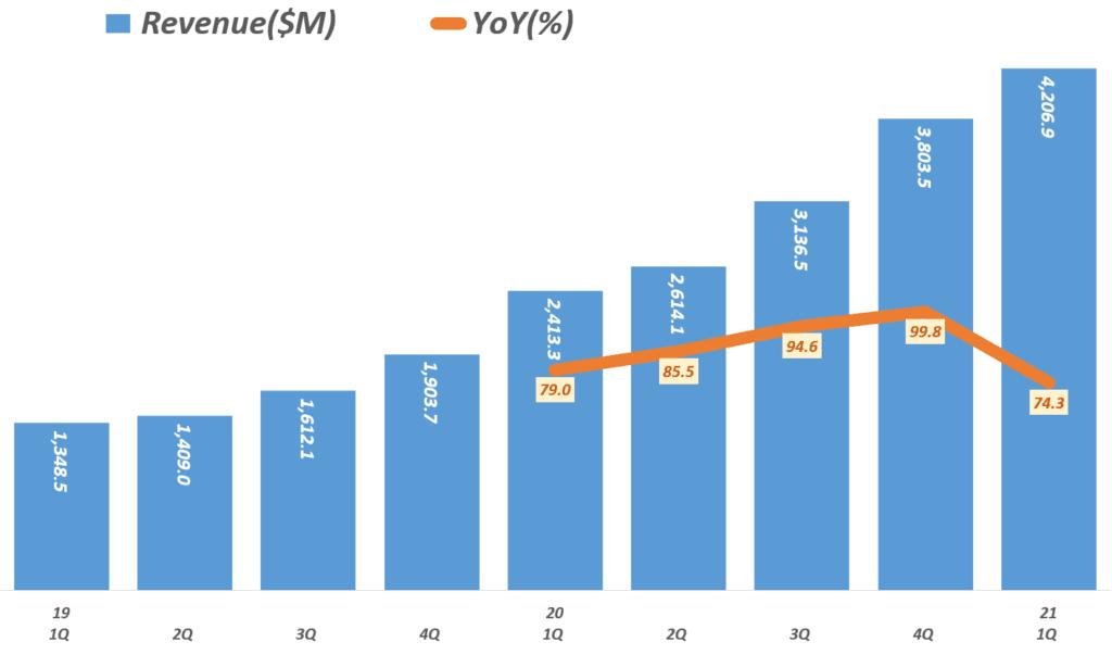21년 1분기 쿠팡 실적, 분기별 쿠팡 매출 및  성장율 추이, Quarterly Coupang, LLC revenue & YoY growth rate(%), Graph by Happist