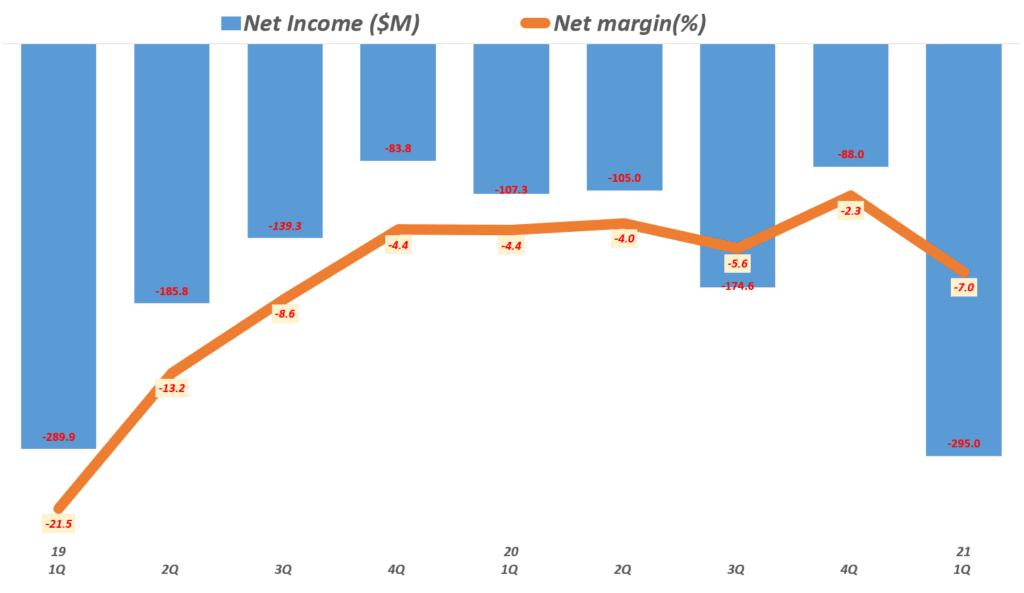 21년 1분기 쿠팡 실적, 분기별 쿠팡 순이익 추이( ~ 21년 1분기), Quarterly Coupang, LLC Net Income & Net margin(%), Graph by Happist