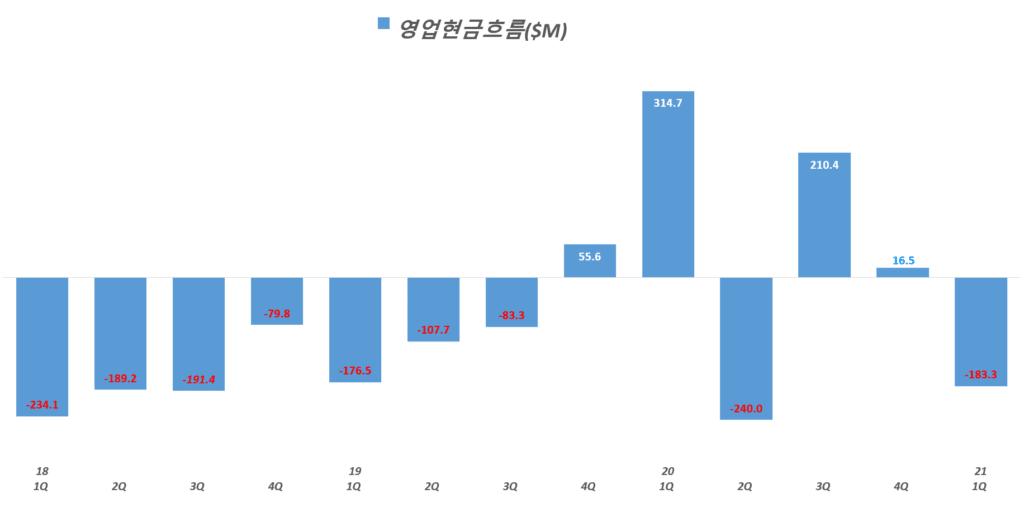 21년 1분기 쿠팡 실적, 분기별 쿠팡 영홥활동현금흐름 추이( ~ 21년 1분기), Graph by Happist