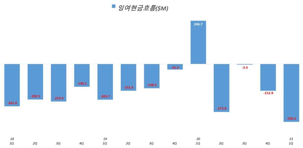 21년 1분기 쿠팡 실적, 분기별 쿠팡 잉여현금흐름 추이( ~ 21년 1분기), Graph by Happist