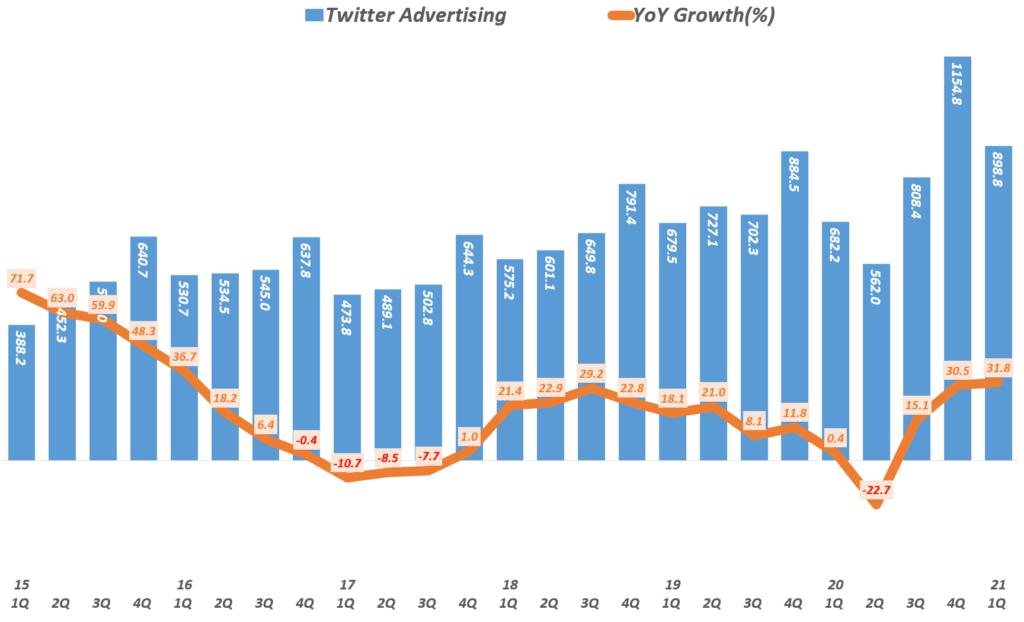 21년 1분기 트위터 실적, 분기별 트위터 광고 매출( ~21년 1분기), Twitter Quarterly advertising revenue, Graph by Happist