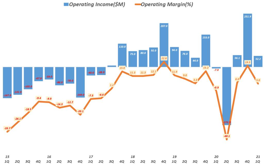 21년 1분기 트위터 실적, 분기별 트위터 영업이익 및 영업이익률( ~21년 1분기), Twitter Quarterly operating income, Graph by Happist
