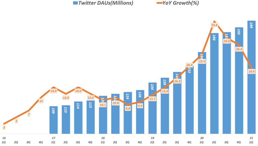 21년 1분기 트위터 실적, 분기별 트위터 일 사용자 추이( ~21년 1분기), Twitter  DAUs, Graph by Happist