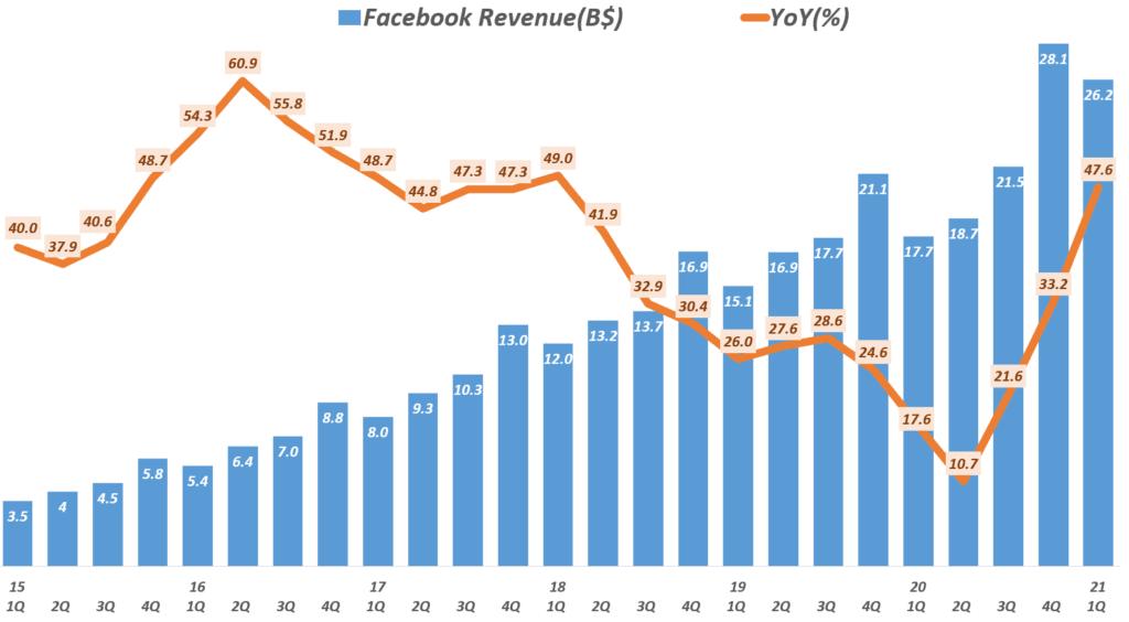 21년 1분기 페이스북 실적, 분기별 페이스북 매출 추이( ~ 2021년 1분기), Facebook quarterly revenue & YoY Growth Rate, Graph by Happist