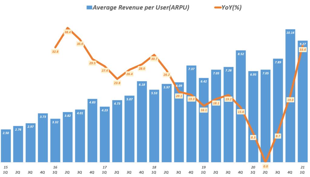 21년 1분기 페이스북 실적, 분기별 페이스북 사용자 당 매출 추이( ~ 2021년 1분기), Facebook quarterly ARPU(Average Revenue per User, $) & YoY Growth Rate, Graph by Happist
