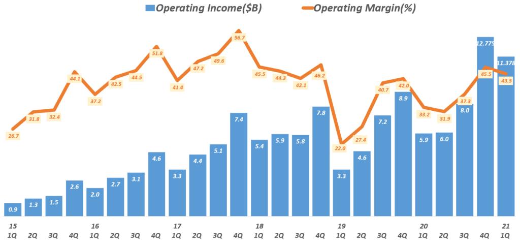 21년 1분기 페이스북 실적, 분기별 페이스북 영업이익 추이( ~ 2021년 1분기), Facebook quarterly Operating Income & Operating margin(%), Graph by Happist