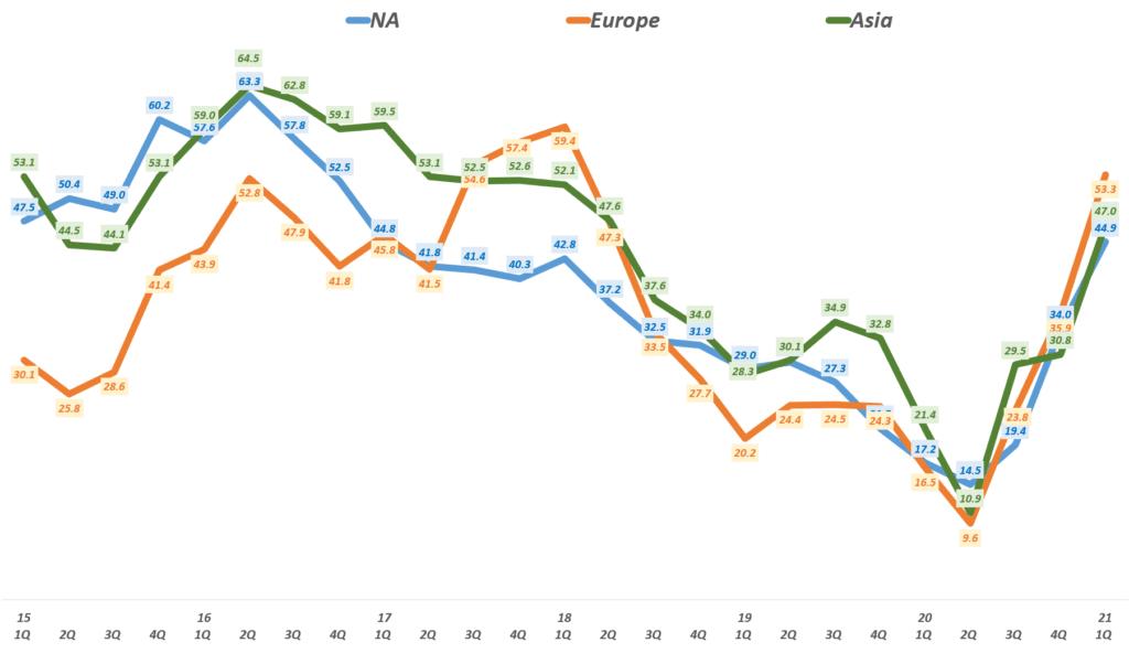 21년 1분기 페이스북 실적, 지역별 페이스북 매출 추이( ~ 21년 1분기), Facebook revenue & YoY Growth Rate by Area, Graph by Happist