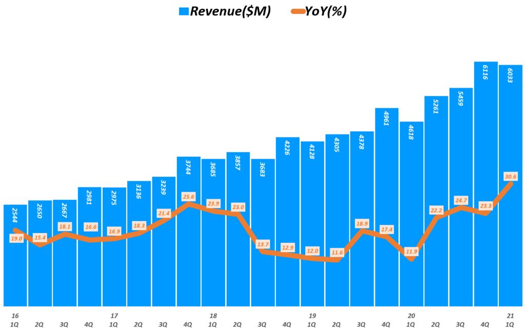 21년 1분기 페이팔 실적, 분기별 페이팔 매출 추이( ~ 2021년 1분기), Quarterly Paypal Revenue, Graph by Happist