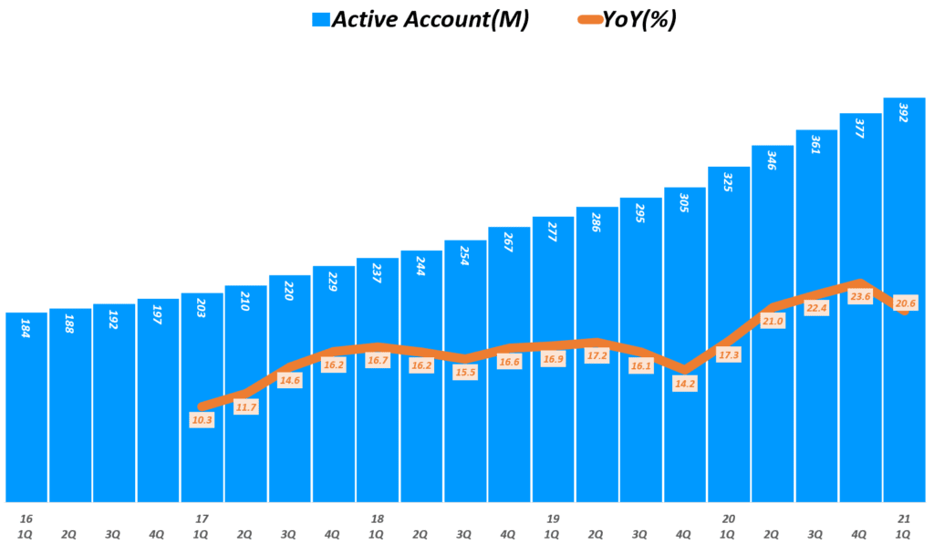 21년 1분기 페이팔 실적, 분기별 페이팔 사용자 추이( ~ 2021년 1분기), Quarterly Paypal Ative Account, Graph by Happist