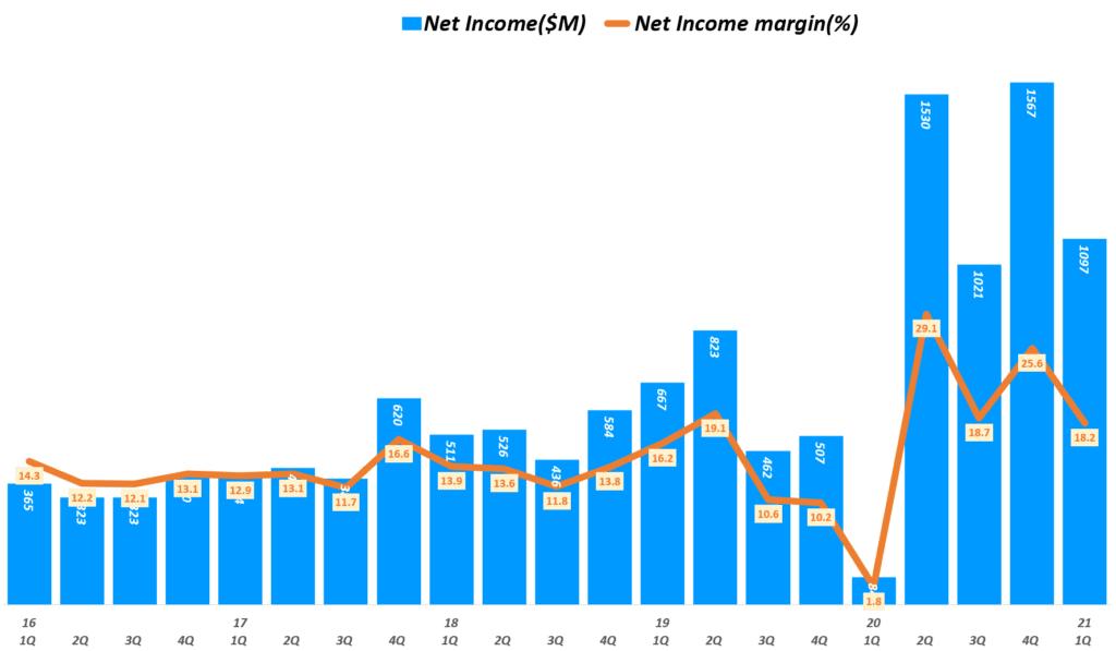 21년 1분기 페이팔 실적, 분기별 페이팔 순이익 추이( ~ 2021년 1분기), Quarterly Paypal Net Income, Graph by Happist