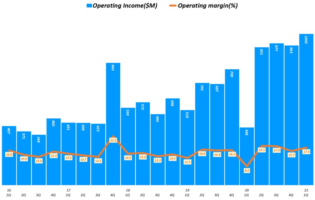 21년 1분기 페이팔 실적, 분기별 페이팔 영업이익 추이( ~ 2021년 1분기), Quarterly Paypal Operating Income, Graph by Happist