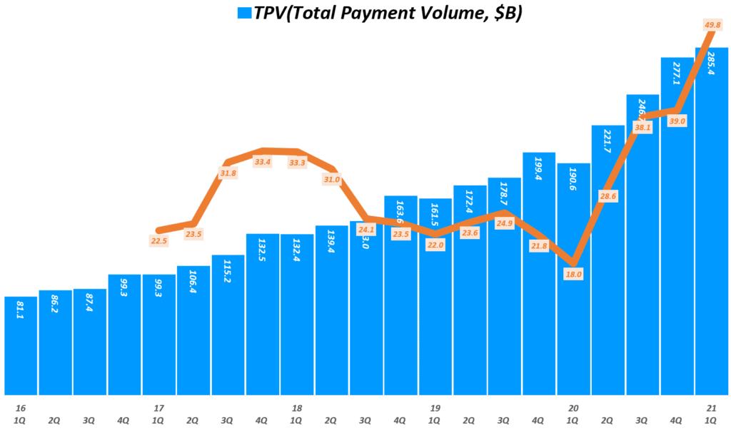 21년 1분기 페이팔 실적, 분기별 페이팔 총지불액 추이( ~ 2021년 1분기), Quarterly Paypal Total Payment Volume, Graph by Happist