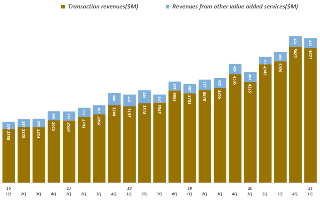 21년 1분기 페이팔 실적, 분기별 페이팔 타입별 매출 추이( ~ 2021년 1분기), Quarterly Paypal Revenue by type, Graph by Happist