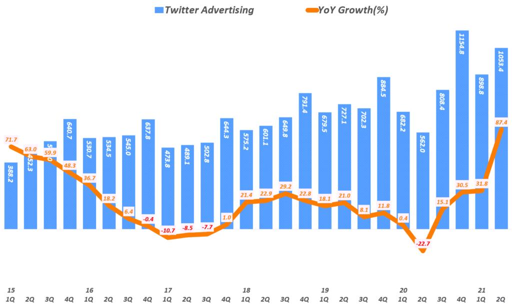 21년 2분기 트위터 실적, 분기별 트위터 광고 매출( ~21년 2분기), Twitter Quarterly advertising revenue, Graph by Happist