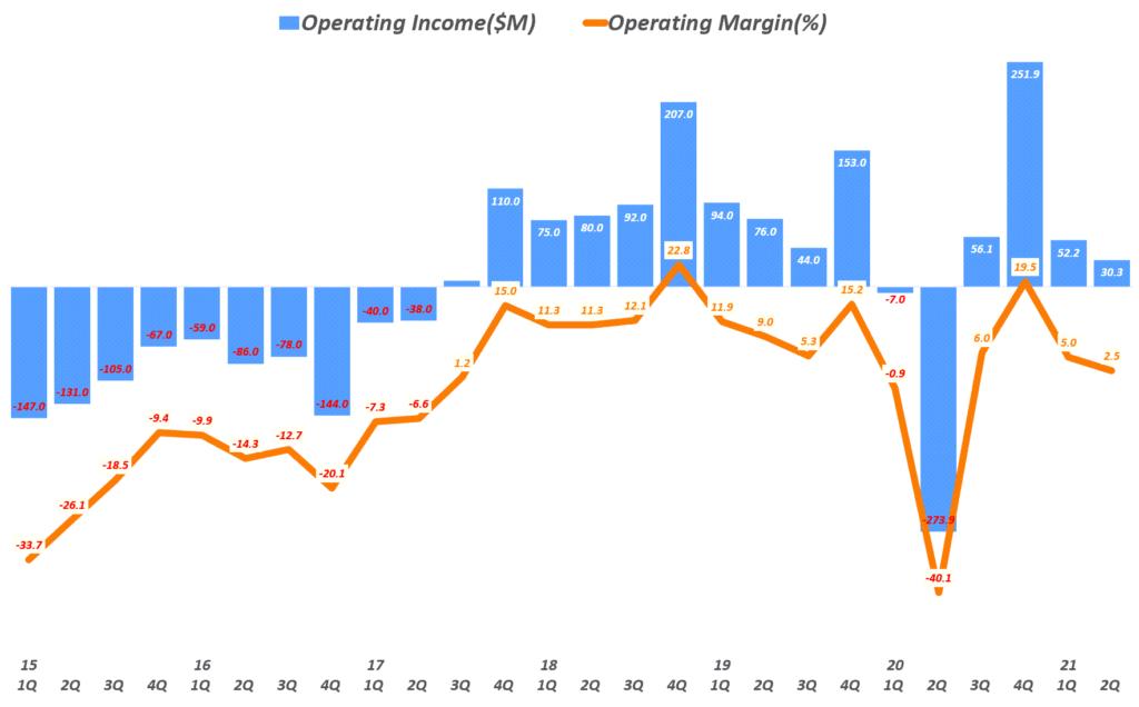 21년 2분기 트위터 실적, 분기별 트위터 영업이익 및 영업이익률( ~21년 2분기), Twitter Quarterly operating income, Graph by Happist