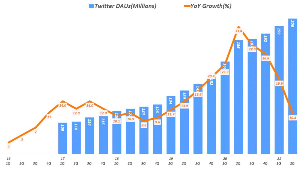 21년 2분기 트위터 실적, 분기별 트위터 일 사용자 추이( ~21년 2분기), Quarterly Twitter  DAUs, Graph by Happist.