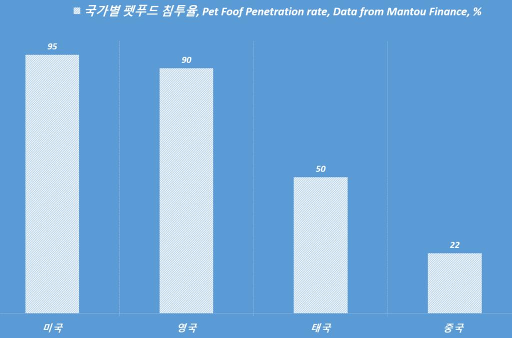 국가별 펫푸드 침투율, Pet Foof Penetration rate(%), Data from Mantou Finance, Graph by Happist