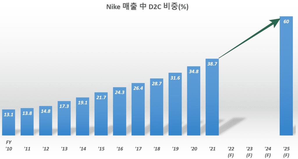 나이키 소비자 직접 판매(D2C) 전망, 나이키 연도별 소비자 직접 판매(D2C) 비중 추이, Graph by Happist
