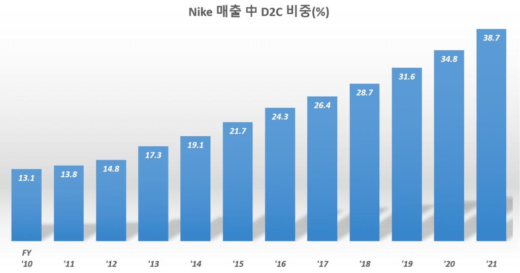 나이키 실적, 나이키 연도별 소비자 직접 판매(D2C) 비중 추이, Yearly % of Nike Direcr Sales, Graph by Happist