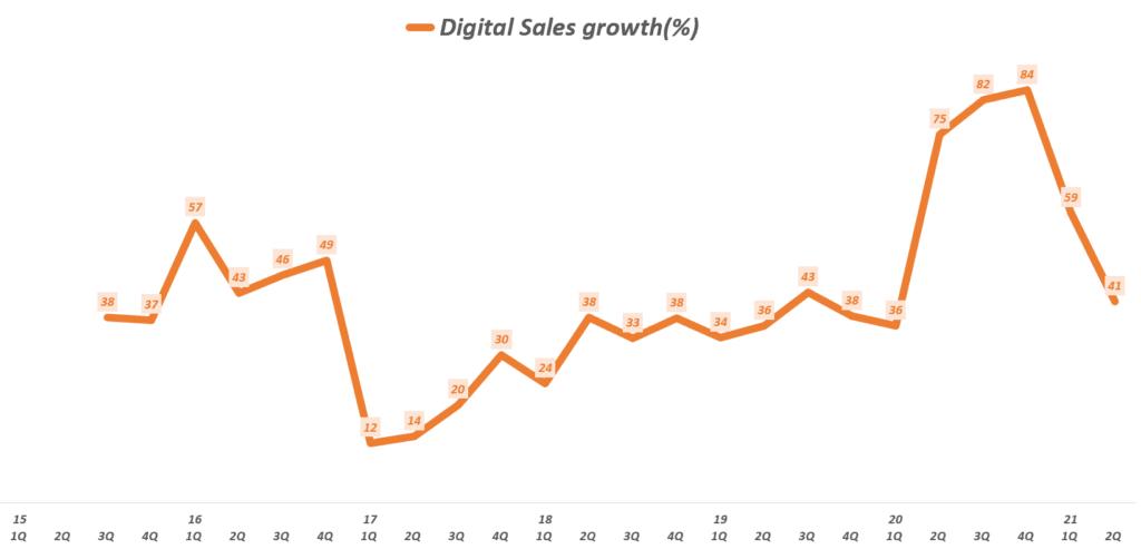 나이키 실적, 분기별 나이키 디지탈 매출 성장률( ~ 21년 2분기), Nike Ooline Sales increase rate(%), Graph buy Happist