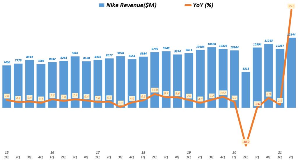 나이키 실적, 분기별 나이키 매출 및 전년 비 성장률( ~ 21년 3월~5월), Nike Revenue & YoY growth rate(%), Graph buy Happist