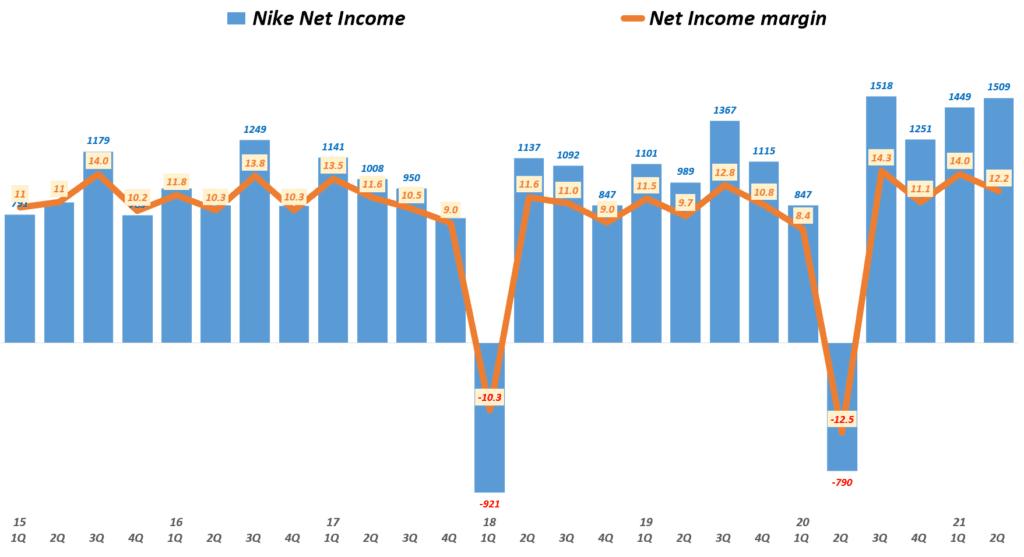 나이키 실적, 분기별 나이키 순이익 및 순이익률( ~ 21년 2분기), Nike querterly Net Income & Net margin(%), Graph by Happist