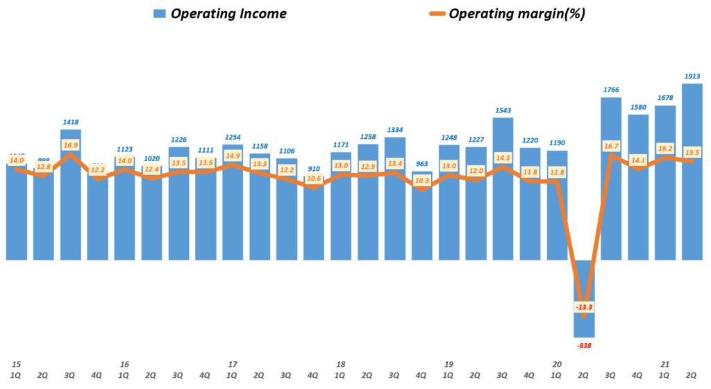 나이키 실적, 분기별 나이키 영업이익 및 영업이익률( ~ 21년 2분기), Nike querterly Operating Income & Operating income(%), Graph by Happist