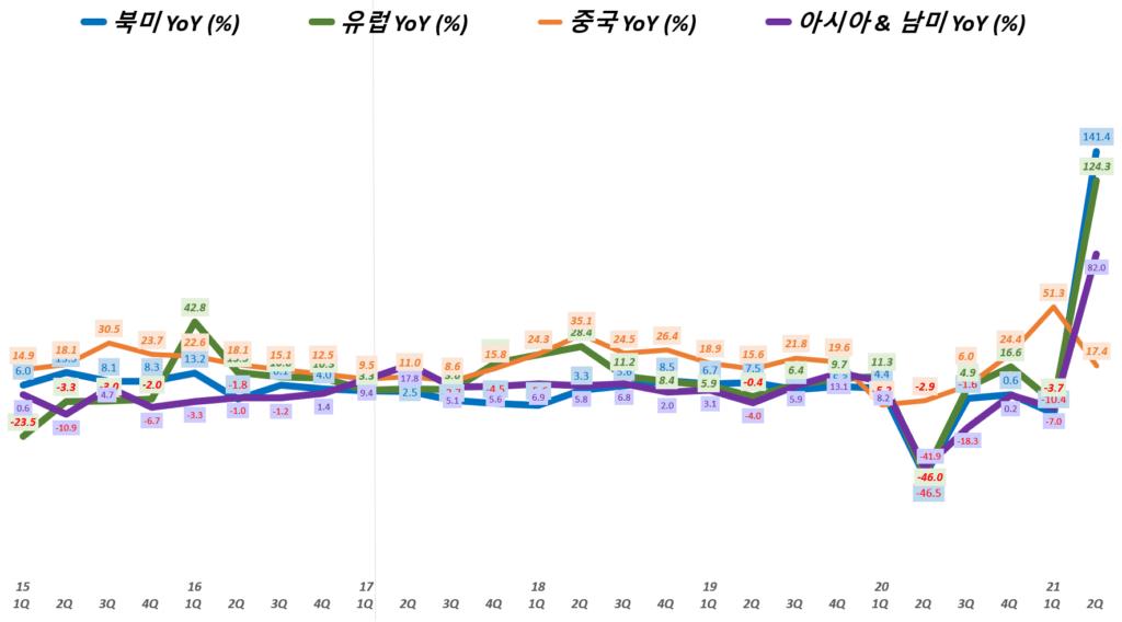 나이키 실적, 분기별 나이키 지역별 매출 추이( ~ 21년 2분기), Nike Regional Revenue & YoY growth rate(%), Graph by Happist