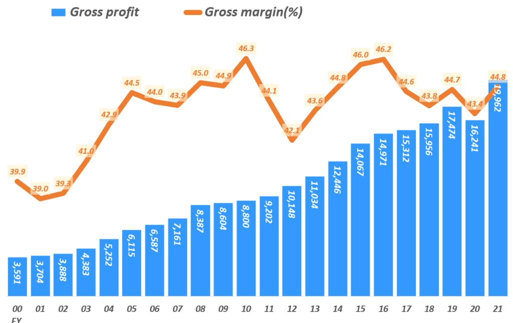 나이키 실적, 회계년도 기준 연도별 매출총이익 및 매출총이익율 추이( ~ 2021년), Yearly Nike Gross proft $ Gross margin(%), Graph by Happist