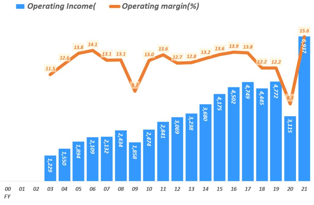 나이키 실적, 회계년도 기준 연도별 영업이익 및 영업이익률 추이( ~ 2021년), Yearly Nike Operating Income & Operating margin(%), Graph by Happist