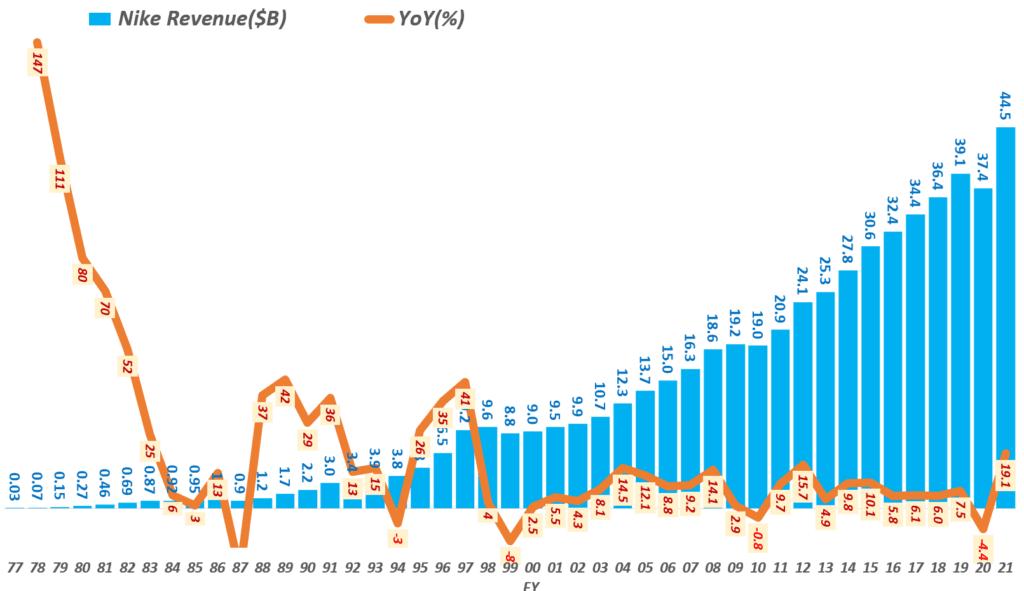 나이키 실적, 회계년도 기준, 1977년부터 연도별 나이키 매출 추이( ~ 21), Yearly Nike Revenue & YoY growth rate(%), Graph by Happist