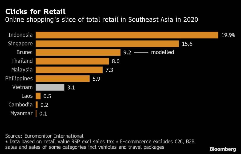 동남아 주요국의 전체 소매점 매출 중 온라인쇼핑 비중 비교 테이블, Graph by Bloomberg