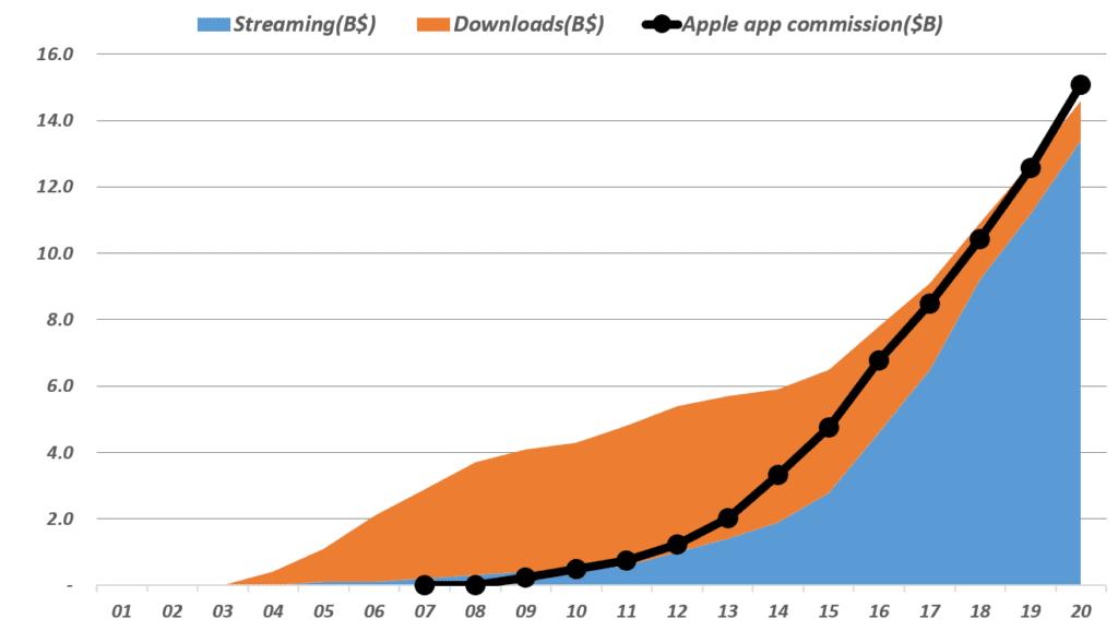 디지탈 음악 시장 규모와 애플 앱스토어 매출 비교, Data from IFPI, Apple, BLS, Graph by Happist
