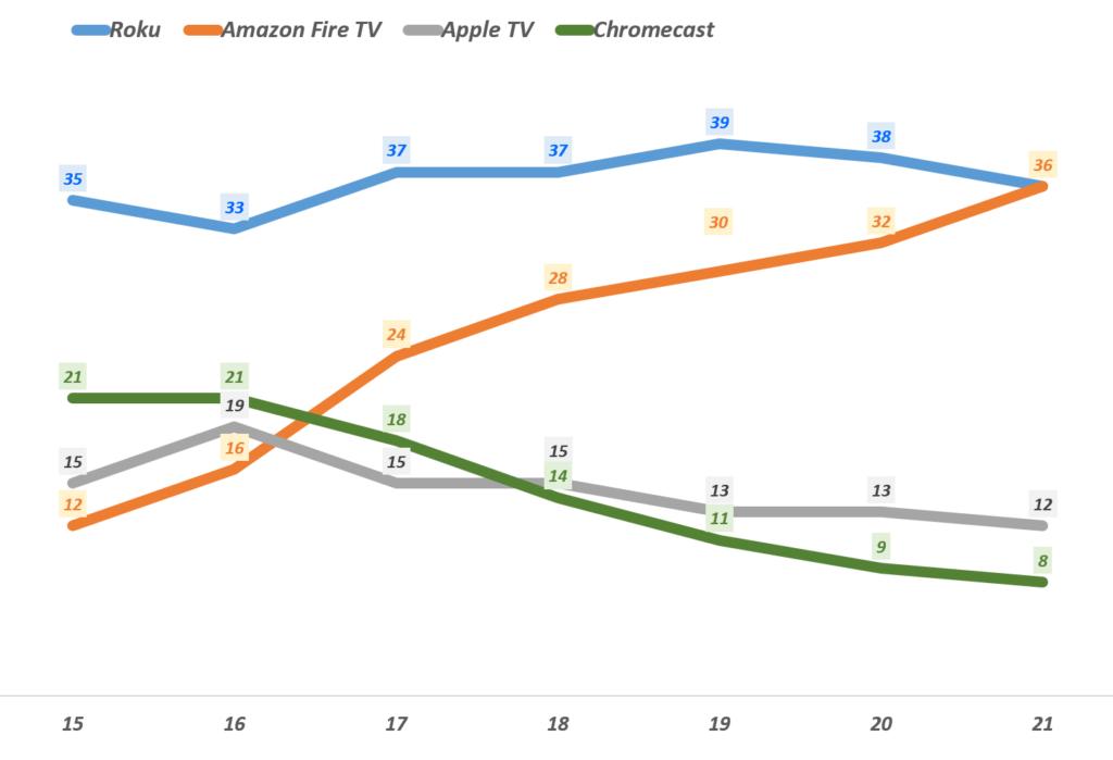 미국 비디오 스트리밍 배포 점유율(Streaming video distribution market share)추아, 15년 2분기 기준이나 이후는 1분기 기준, Data from Parks Associates, American Broadband Households and Their Technologie, graph by Happist
