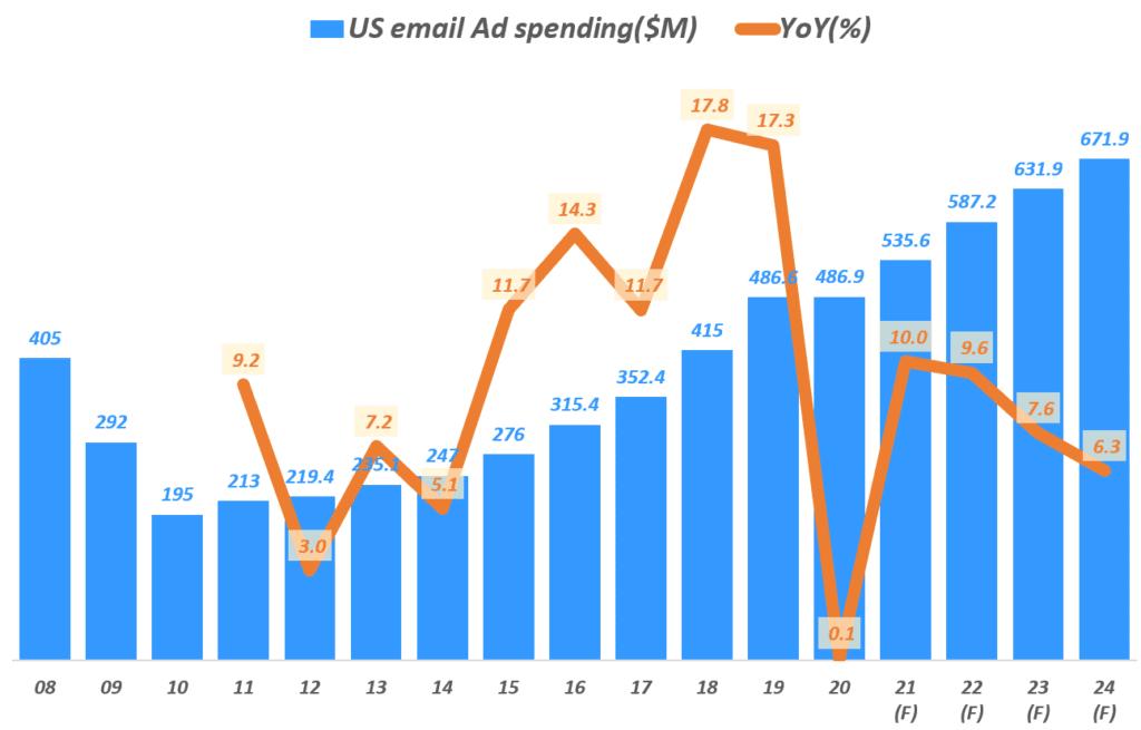 미국 이메일 광고 매출 추이, Yearly US email AD spending($M), Data from eMarketer, Wall street journal, Graph by Happist