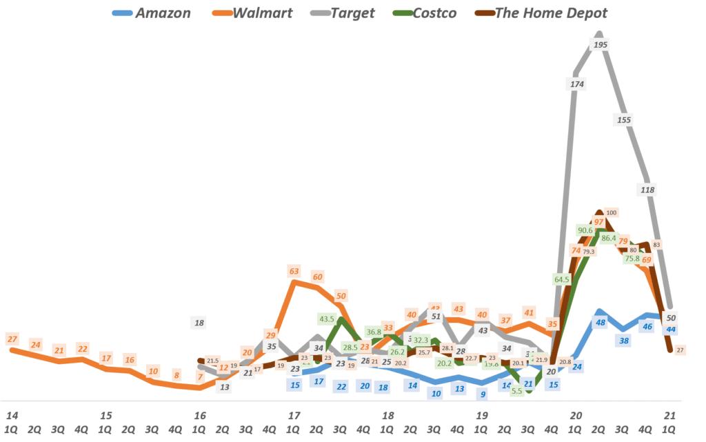 미국 주요 유통업체들의 온라인쇼핑 증가율 비교(  ~21년 1분기), Graph by Happist