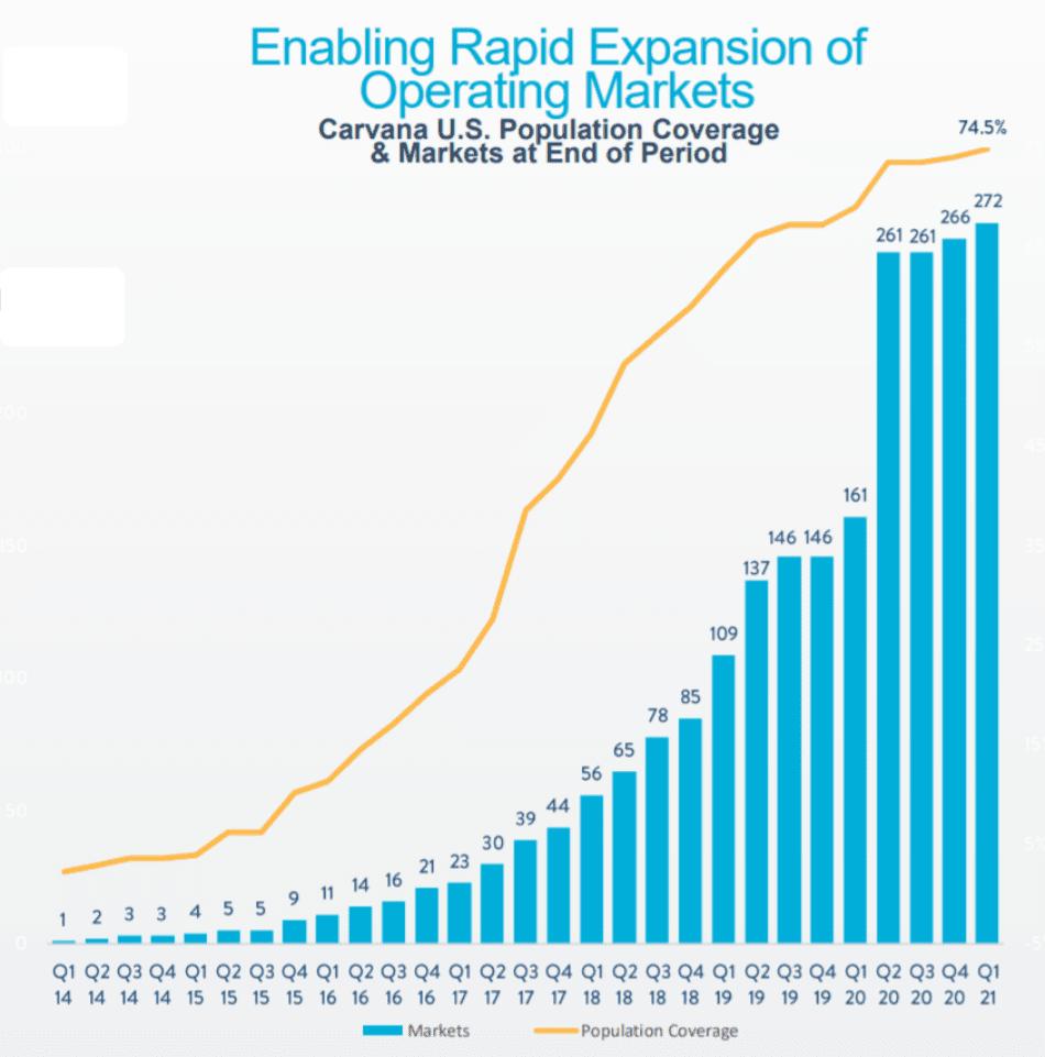 분기별 카바나 확장 지역 및 인구 커버리지율 추이( ~ 21년 1분기), Chart from Carvana