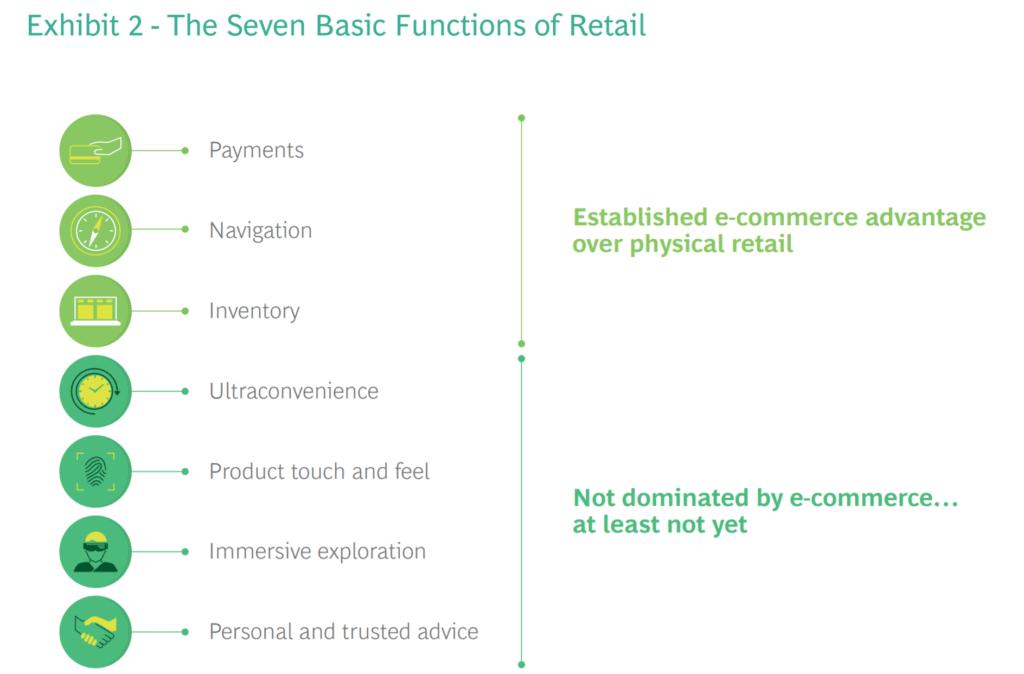 소매 유통의 7가지 기본 기능