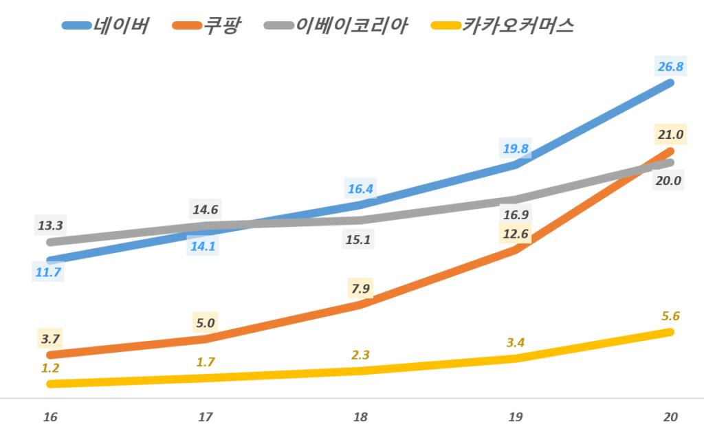 업체별 거래엑 추이, 이베스트 증권 보고서 인용, Graph by Happist
