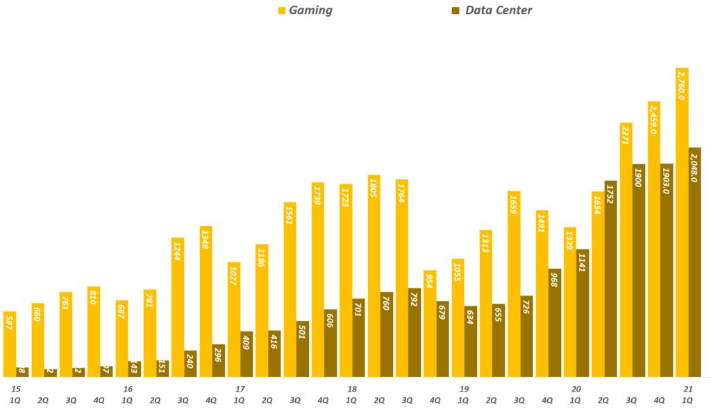 엔비디아 실적, 분기별 엔비디아 게이밍과 데이타센터 매출 추이( ~ 21년 1분기), Graph by Happist
