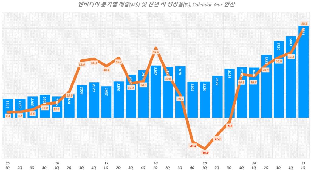엔비디아 실적, 분기별 엔비디아 매출 및 전년 비 성장률 추이( ~ 21년 1분기), Graph by Happist