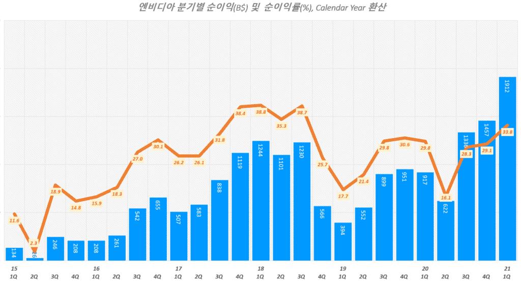엔비디아 실적, 분기별 엔비디아 순이익 및 순이익률 추이( ~ 21년 1분기), Graph by Happist