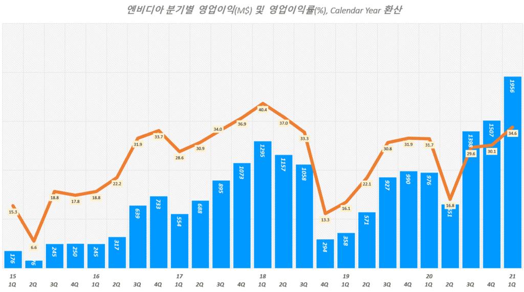 엔비디아 실적, 분기별 엔비디아 영업이익 및 영업이익률 추이( ~ 21년 1분기), Graph by Happist