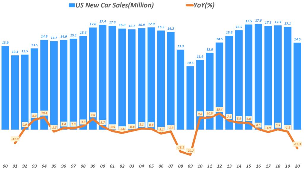 연도별 미국 자동차 판매량 추이( ~2020), Yearly US new Car Sales, Data from Bureau of Transportation Statistics(~2019, statistica(2020), Graph by Happist