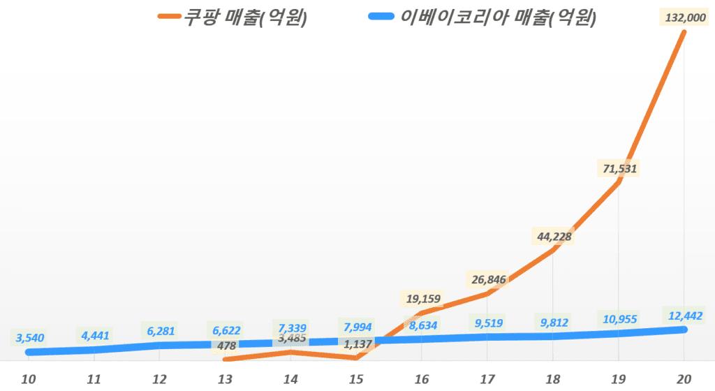 연도별 이베이코리아 매출과 쿠팡 매출 추이 비교, Graph by Happist