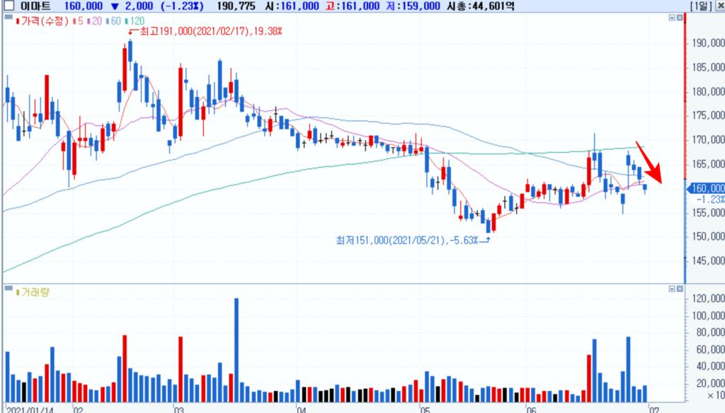 이마트 주가추이, 이마트 이베이코리아 인수 발표 후 이마트 주가는 계혹 하락하다. Chart from Samsung Securities